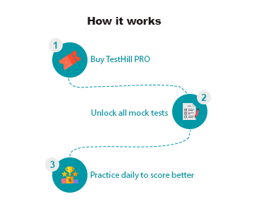 How It Works TestHill Pro